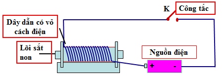 Construction of electromagnet