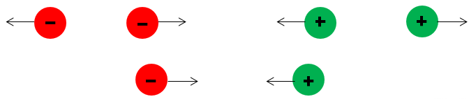 The interaction between charges