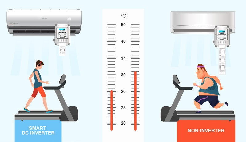 Equipment equipped with inverter technology helps users save more energy when using